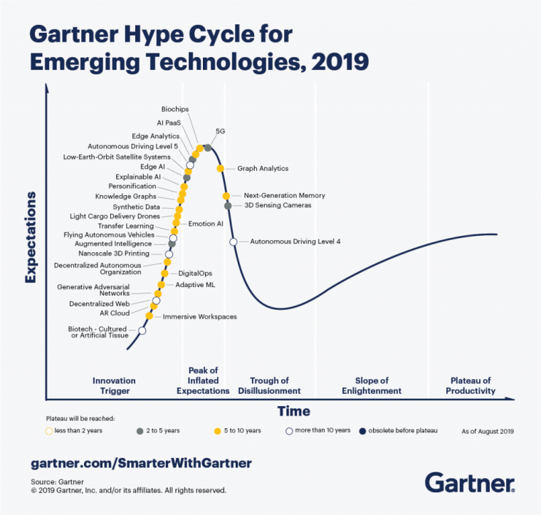 Gartner Hype Cycle for Emerging Technologies 2019 graph