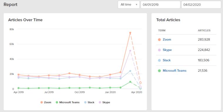 Muck Rack Trends video meeting tools screen grab