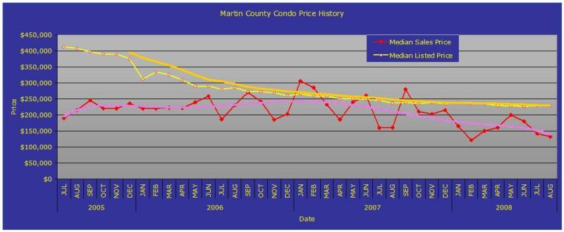 condo price trend