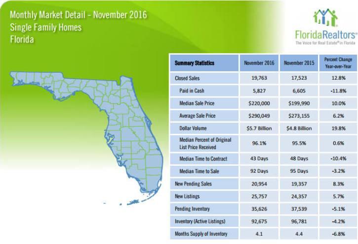 Florida Single Family Homes November 2016 Market Detail