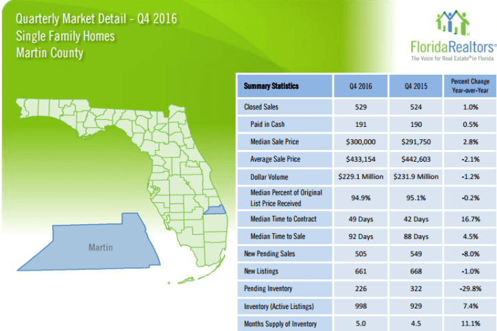 Martin County Single Family Quarterly Market Report