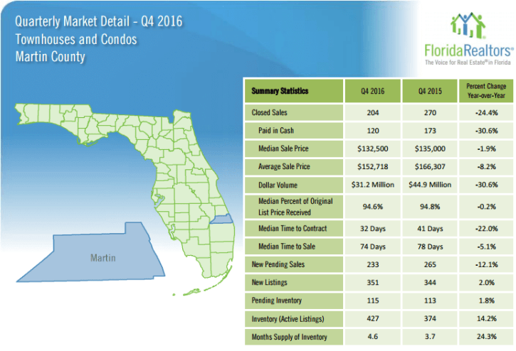 Martin County Townhouse and Condo Quarterly Market Report