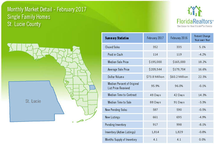 St Lucie County Single Family Homes February 2017 Market Detail