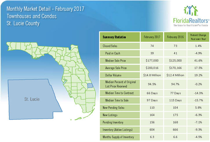 St Lucie County Townhouses and Condos February 2017 Market Detail