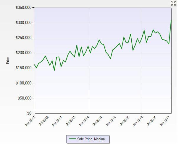 Stuart FL 34997 Residential Market Report February 2017