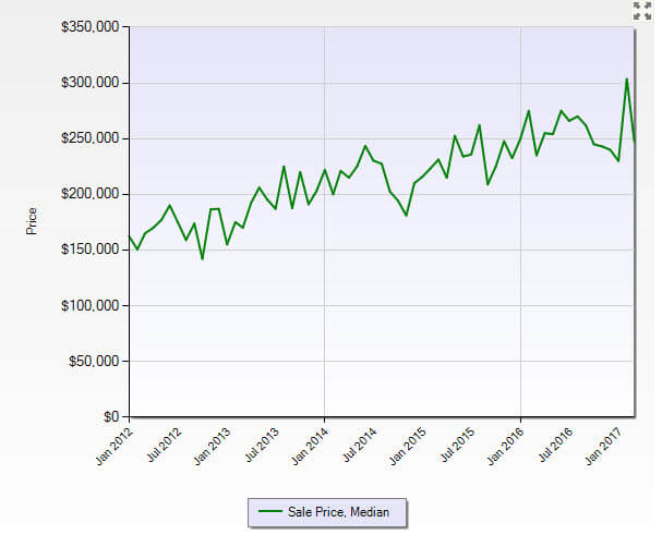 Stuart FL 34997 Residential Market Report March 2017
