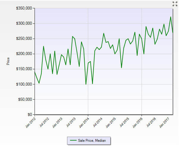 Hobe Sound FL 33455 Residential Market Report March 2017