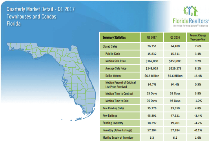Florida Townhouses and Condos 2017 1'st Quarter Report