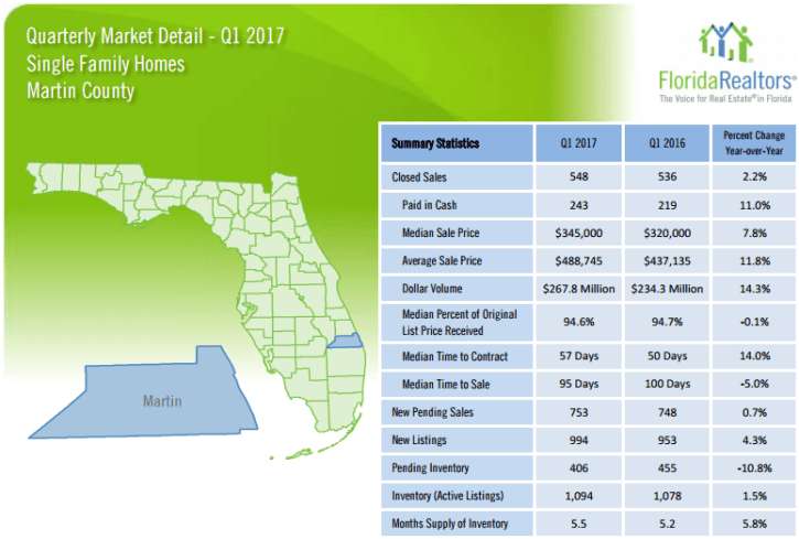 Martin County Townhouses and Condos 2017 1'st Quarter Report