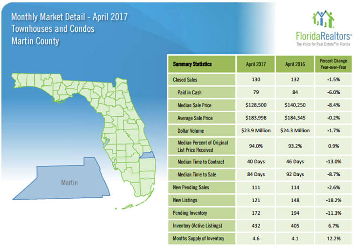 Martin County Townhouses and Condos April 2017 Market Detail