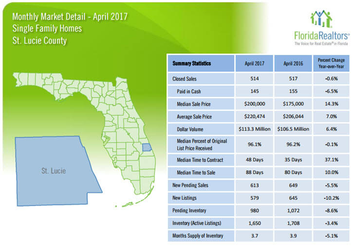 St Lucie County Single Family Homes April 2017 Market Detail