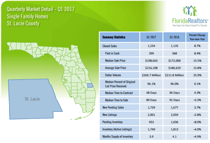 St. Lucie County Single Family Homes 2017 1'st Quarter Report