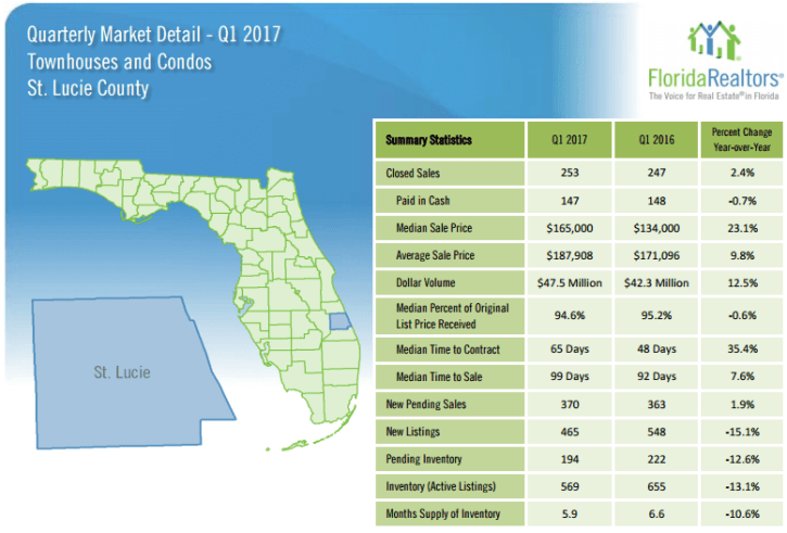 St. Lucie County Townhouses and Condos 2017 1'st Quarter Report