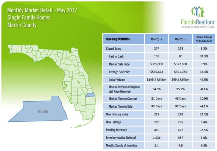 Martin County Single Family Homes May 2017 Market Detail
