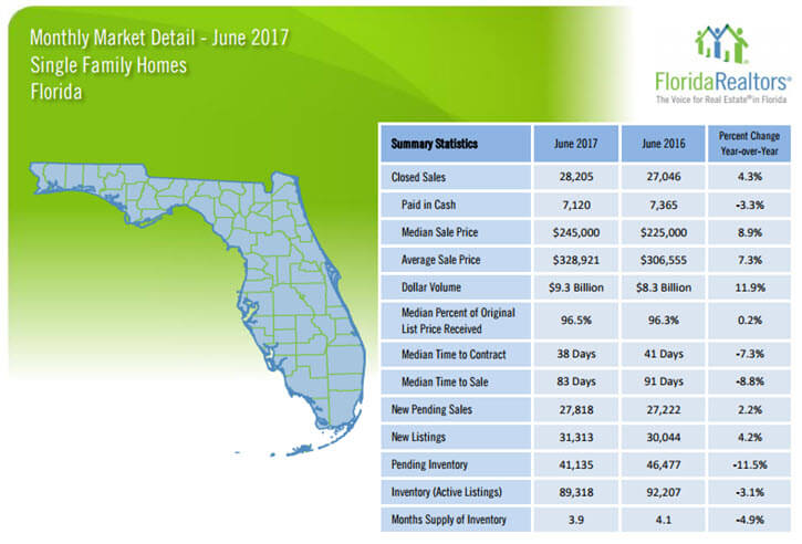 June 2017 Florida Single Family Homes Market Report