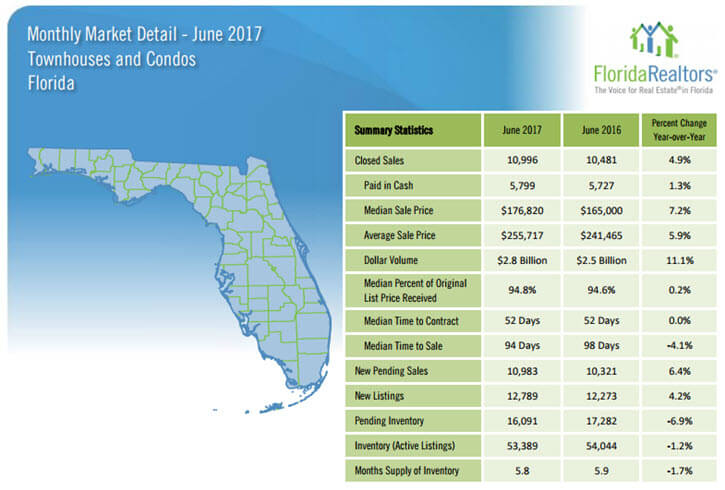 June 2017 Florida Townhouses and Condos Market Report