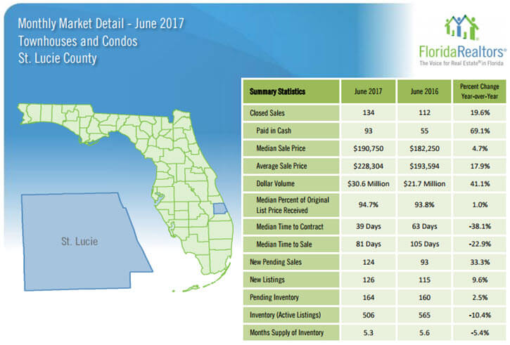 June 2017 St Lucie County Townhouses and Condos Market Report
