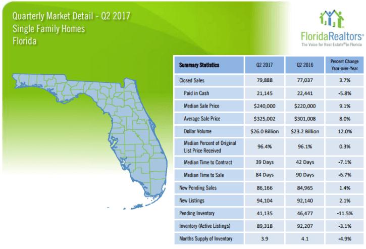 Florida Single Family Homes 2017 2'nd Quarter Report