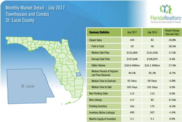 St Lucie County Townhouses and Condos July 2017 Market Detail