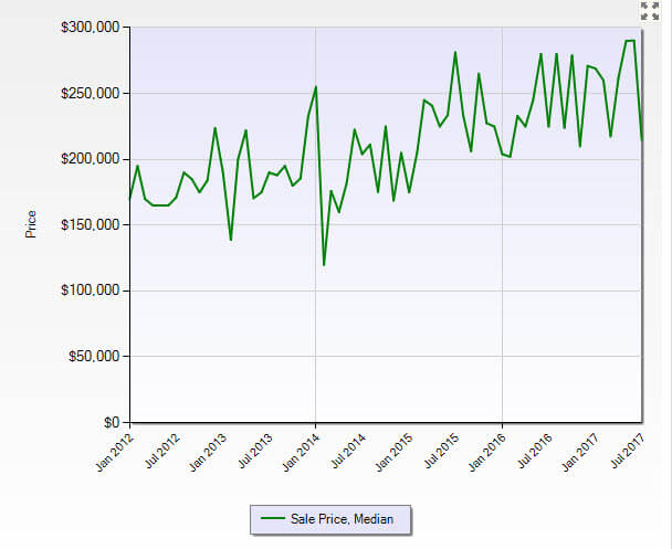 Jensen Beach FL 34957 Condo Market Report July 2017