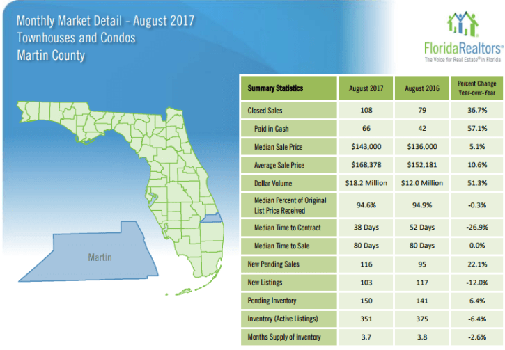 Martin County Townhouses and Condos August 2017 Market Report