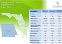 St Lucie County Single Family Homes August 2017 Market Detail