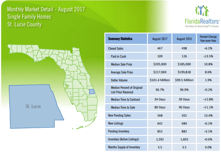 St Lucie County Single Family Homes August 2017 Market Report