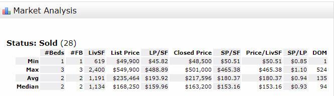 Stuart FL 34996 Condo Market Report August 2017