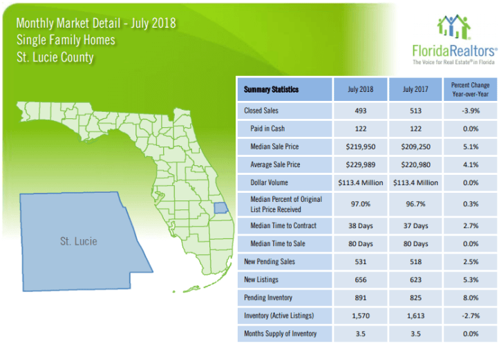St Lucie County Single Family Homes July 2018 Market Report