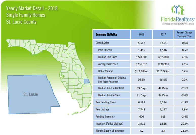 St Lucie County Single Family Home Sales 2018 Yearly Review