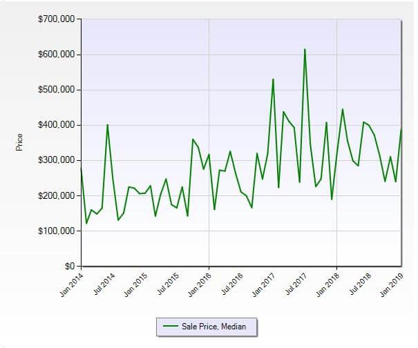 Stuart Florida 34994 Residential Market Report January 2019