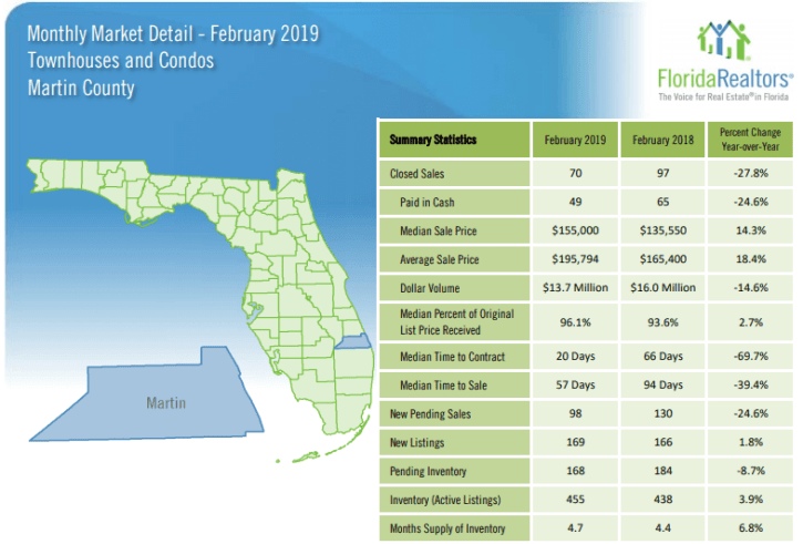 Martin County Townhouses and Condos February 2019 Market Report