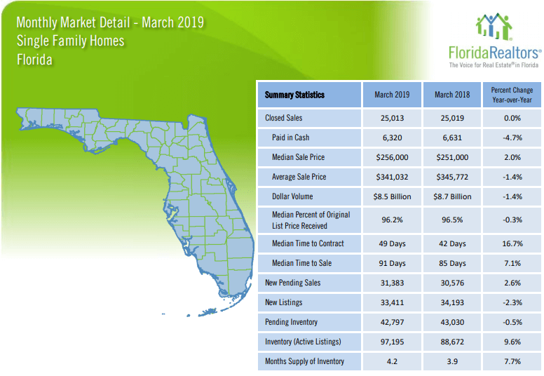 Florida Single Family Homes March 2019 Market Report