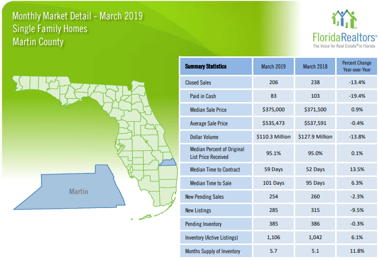 Martin County Single Family Homes March 2019 Market Report