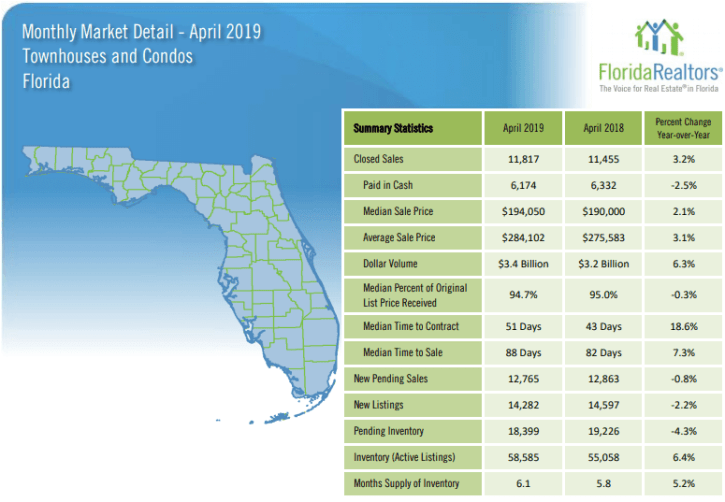 Florida Townhouses and Condos April 2019 Market Report