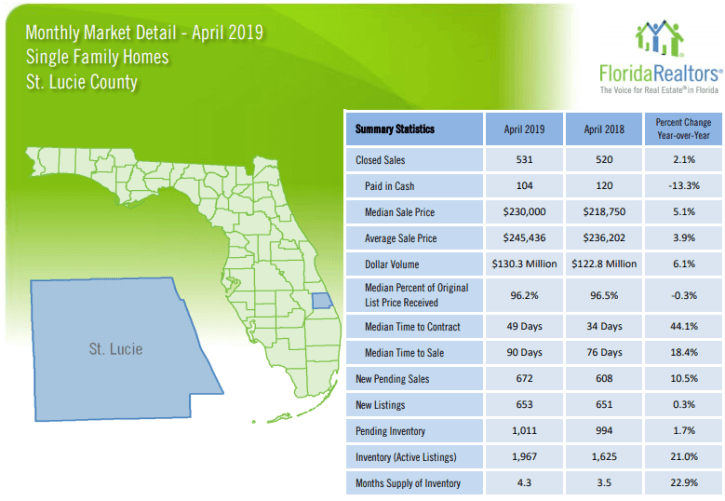 St Lucie County Single Family Homes April 2019 Market Report