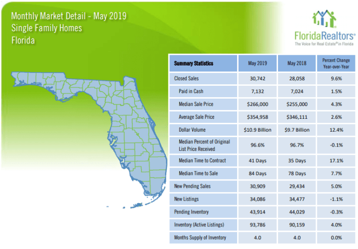 Florida Single Family Homes May 2019 Market Report