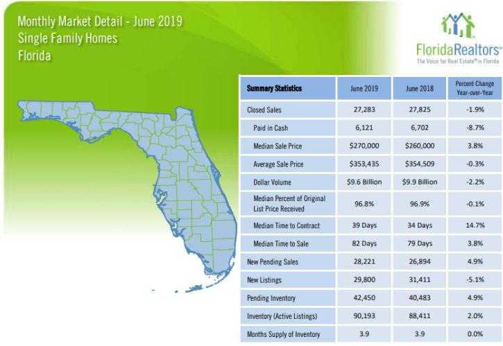 Florida Single Family Homes June 2019 Market Report