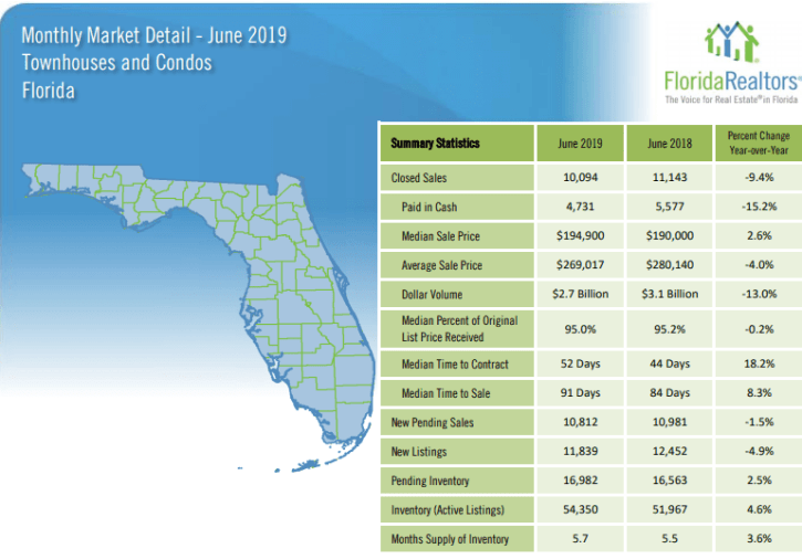 Florida Townhouses and Condos June 2019 Market Report