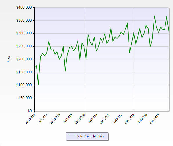 Hobe Sound FL 33455 Residential Market Report June 2019
