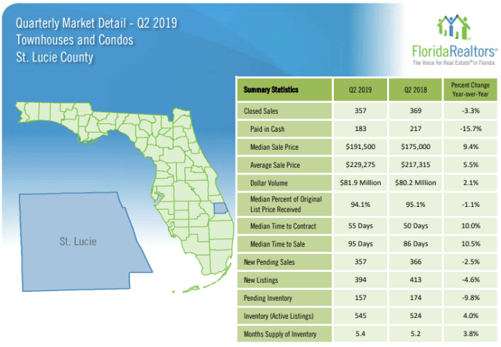 St. Lucie County Townhouses and Condos 2019 2'nd Quarter Report
