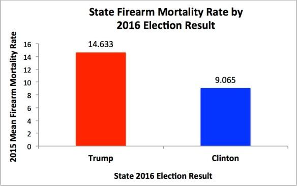 FirearmMortalityByElectionResult