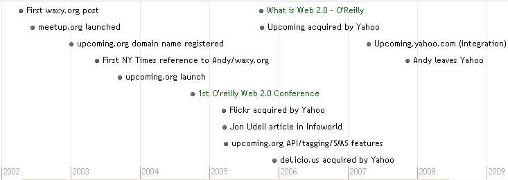 Waxy, Upcoming.org, Web2.0, Post-Yahoo Acquisition Timeline