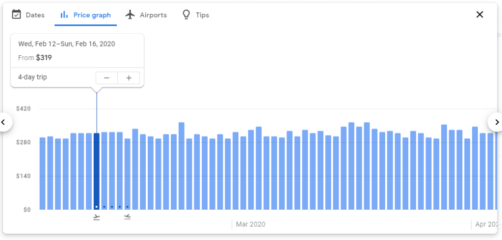 The price graph from Google Flights displays the price for a certain length of trip over a long period of time.