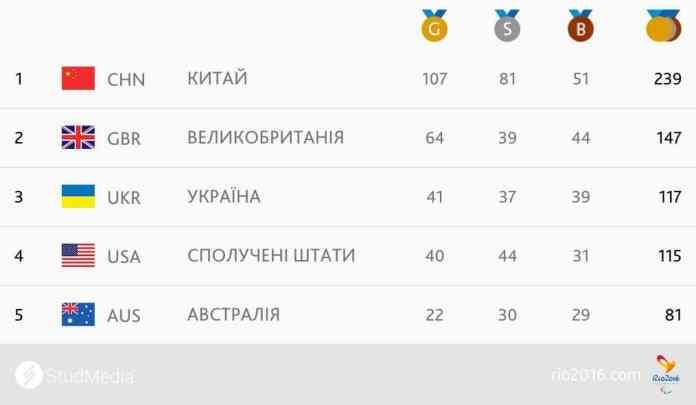 Украина заняла 3-е место на Паралимпиаде-2016