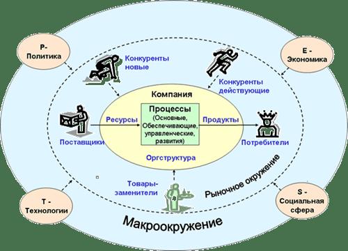 Augimo strategija: prasmė ir tipai