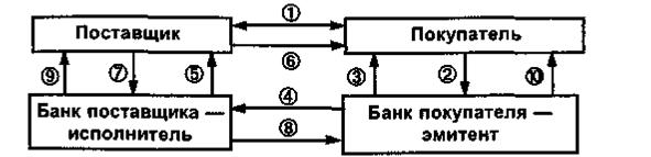 зачислен на расчетный счет кредит банка проводка мфо е капуста юридический адрес