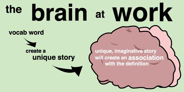 Image result for memorizing vocabulary
