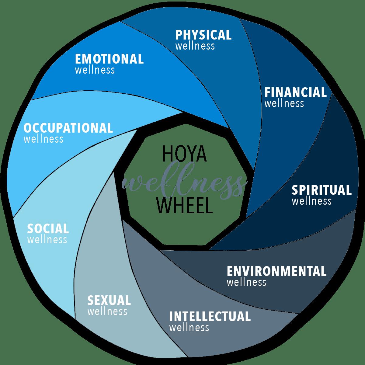Hoya Wellness Wheel Amp Resources