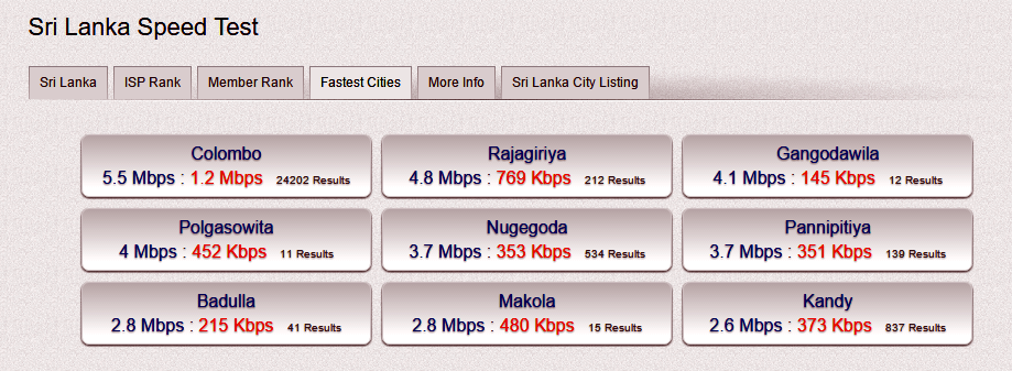 Sri-Lanka-Internet-Speed-2017-April